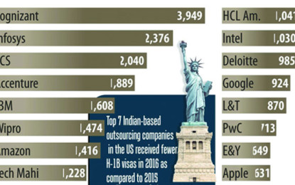 7 Indian Firms affected by US Visa Policy
